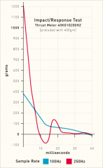 Impact/Response Test Graph 400G