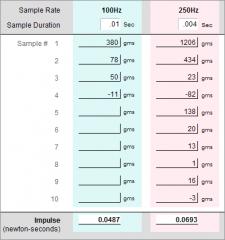 Impulse Evaluation